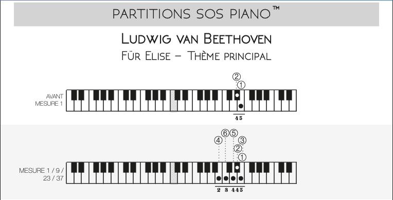 Diagramme clavier Puzzle Music© présent dans le PDF à Imprimer